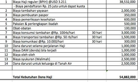 Simulasi Dana Haji Reguler